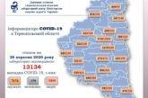 На Тернопільщині за добу підтверджено 154 випадки зараження вірусом COVID-19, троє людей померли