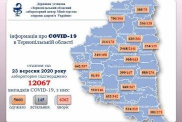 На Тернопільщині за добу підтверджено 335 випадків зараження вірусом COVID-19, п'ять людей померли