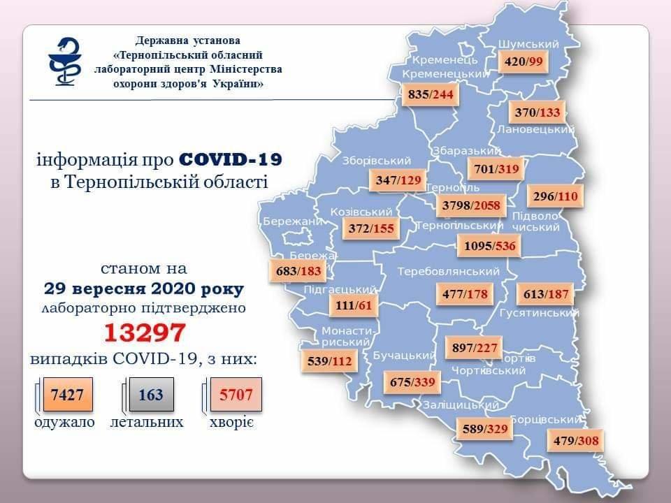 На Тернопільщині за добу підтверджено 163 випадки зараження вірусом COVID-19, четверо людей померли