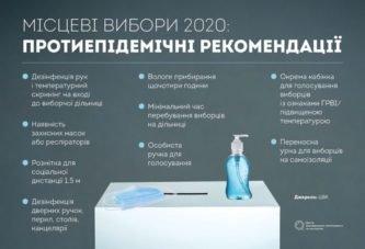 Місцеві вибори-2020стартували: особливості кампанії