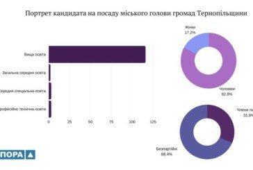 На Тернопільщині ТВК зареєстрували 134 кандидати на посади міських голів (ІНФОГРАФІКА)