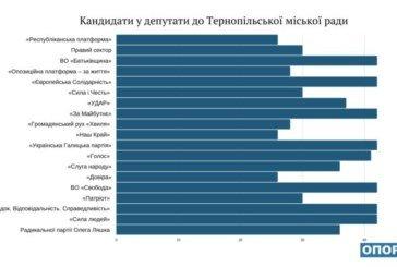У Тернопільську міську раду балотуються кандидати від 19 політпартій (ІНФОГРАФІКА)