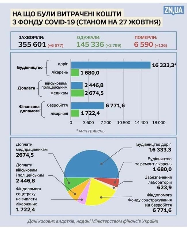 З коронавірусного фонду більшу половину грошей витратили на дороги (ІНФОГРАФІКА)