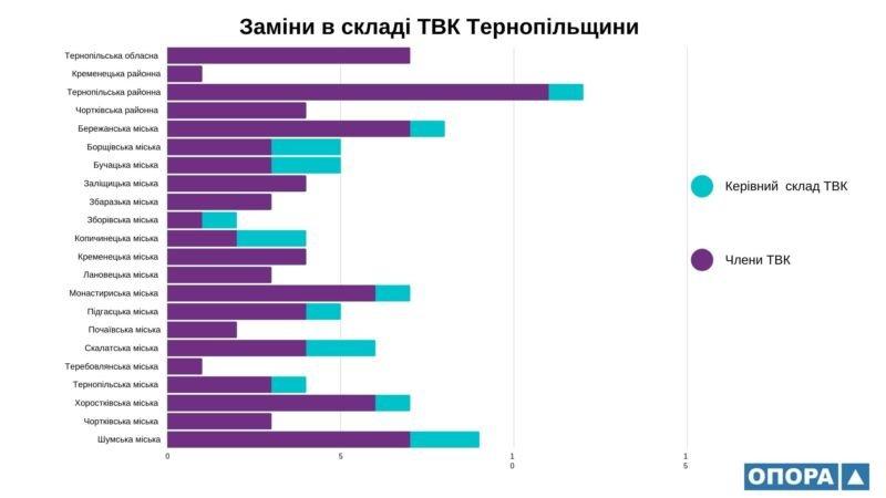 Тернопільщина: за два місяці у складі ТВК відбулося більше 100 замін (ІНФОГРАФІКА)
