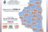На Тернопільщині за добу підтверджено 332 випадки зараження вірусом COVID-19