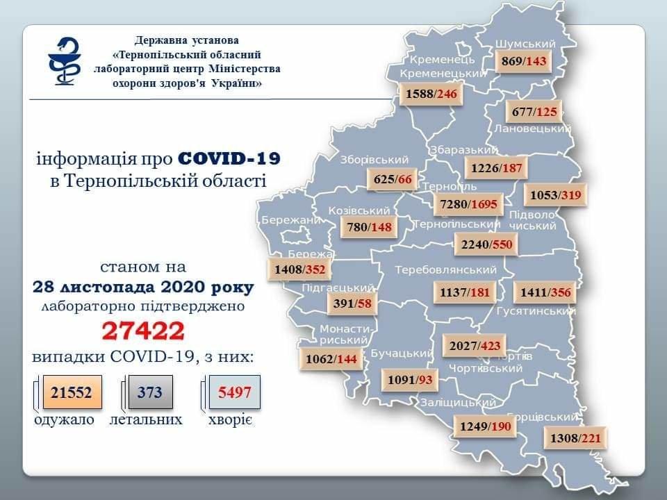 На Тернопільщині за добу підтверджено 373 випадки інфікування коронавірусом, п'ять людей померло