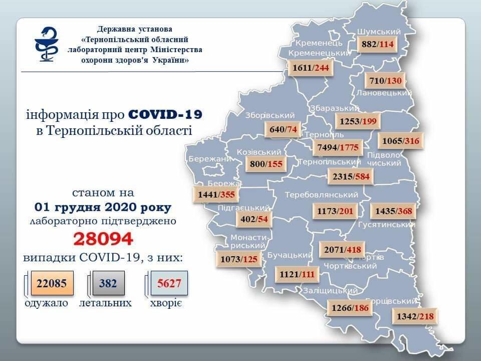На Тернопільщині за добу виявили 246 нових випадків інфікування коронавірусом