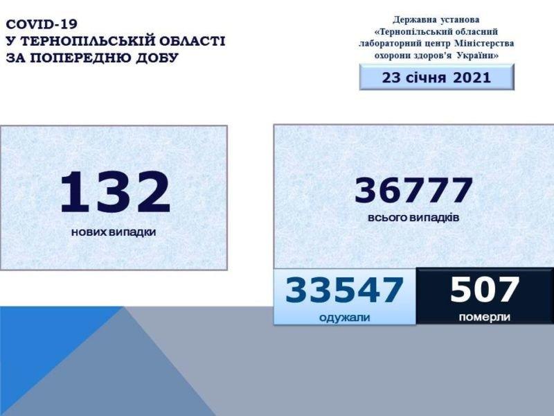 На Тернопільщині за добу виявили 132 нових випадків COVID-19: ситуація в районах