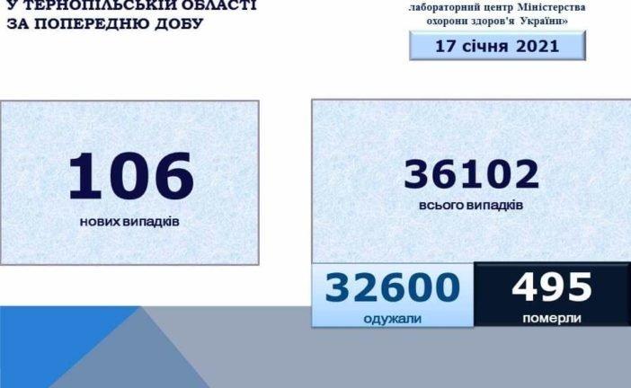 На Тернопільщині виявили 106 нових випадків захворювання на коронавірус, 99 людей одужало
