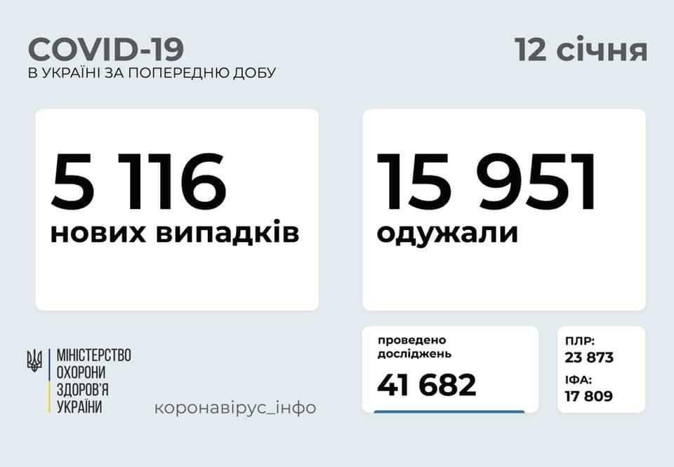 Коронавірус в Україні: кількість летальних випадків перевищила 20 тисяч, за добу – 5116 нових хворих