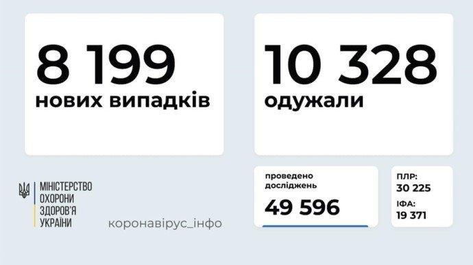 Коронавірус в Україні: більше 8 тисяч нових хворих за день, 166 людей померли