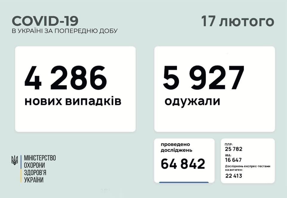COVID в Україні: 4 286 нових випадків, 2 330 госпіталізацій за добу