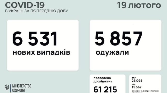 За добу в Україні 6531 новий випадок коронавірусу