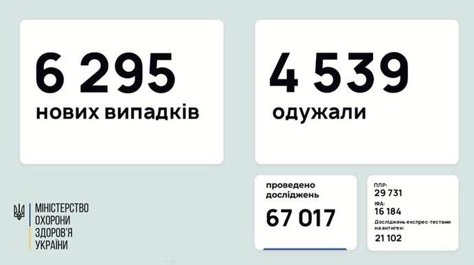 В Україні знову понад 6 тисяч хворих на коронавірус за добу