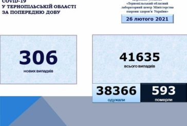 На Тернопільщині за добу виявили 306 нових випадків захворювання на коронавірус, двоє людей померло