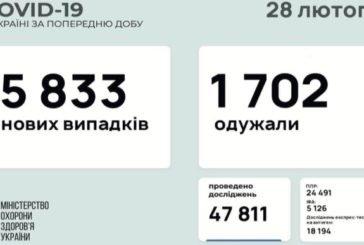 Коронавірус в Україні: за минулу добу виявили 5 833 нових випадки, 3 218 хворих госпіталізували