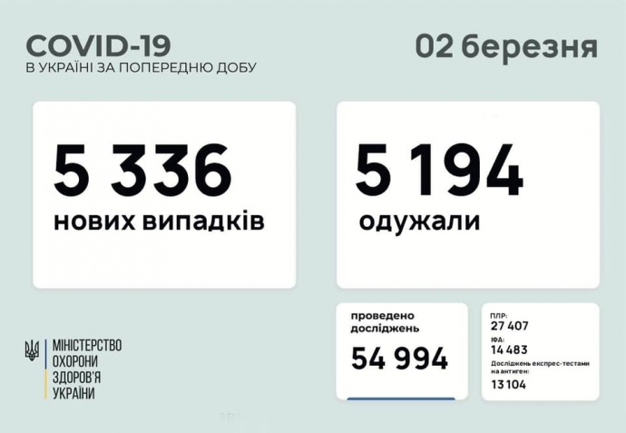 За минулу добу в Україні COVID виявили у 5 336 осіб, одужали майже стільки ж