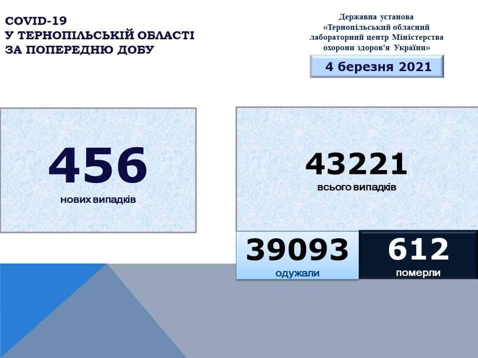 На Тернопільщині за добу коронавірус виявили у 456 осіб, двоє людей померло