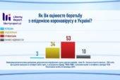 Лише 3% українців вважають боротьбу з коронавірусом у країні успішною