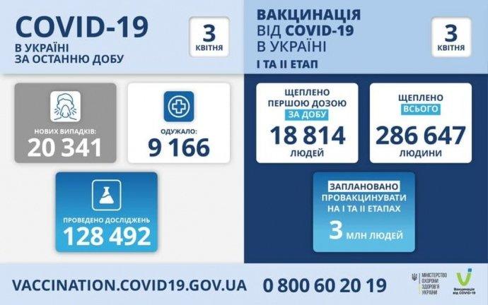 В Україні антирекорд нових випадків COVID – 20 341 за добу