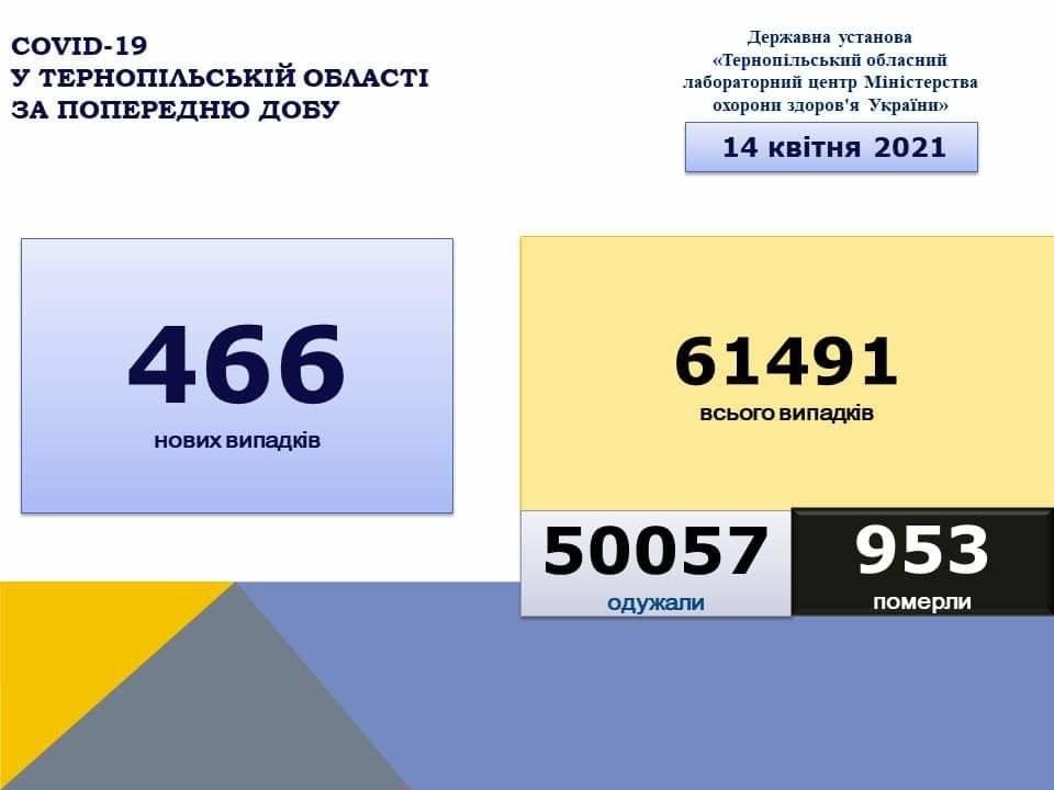 На Тернопільщині за добу виявили 466 нових випадків захворювання на коронавірус, 9 людей померло