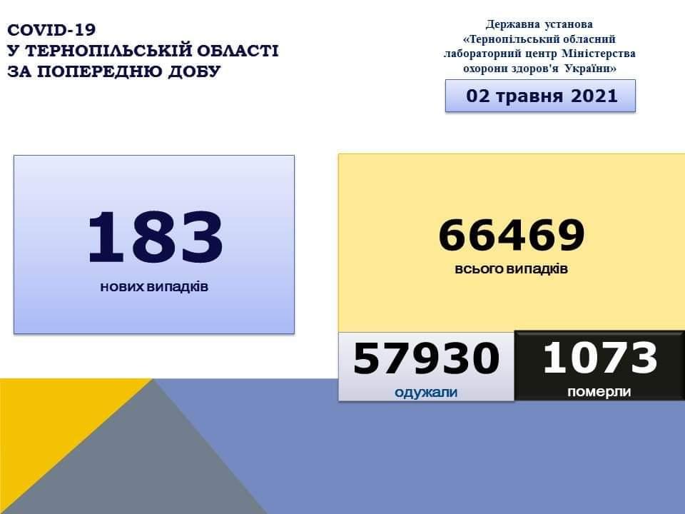 На Тернопільщині за добу виявили 183 нові випадки захворювання на коронавірус, 5 людей померло