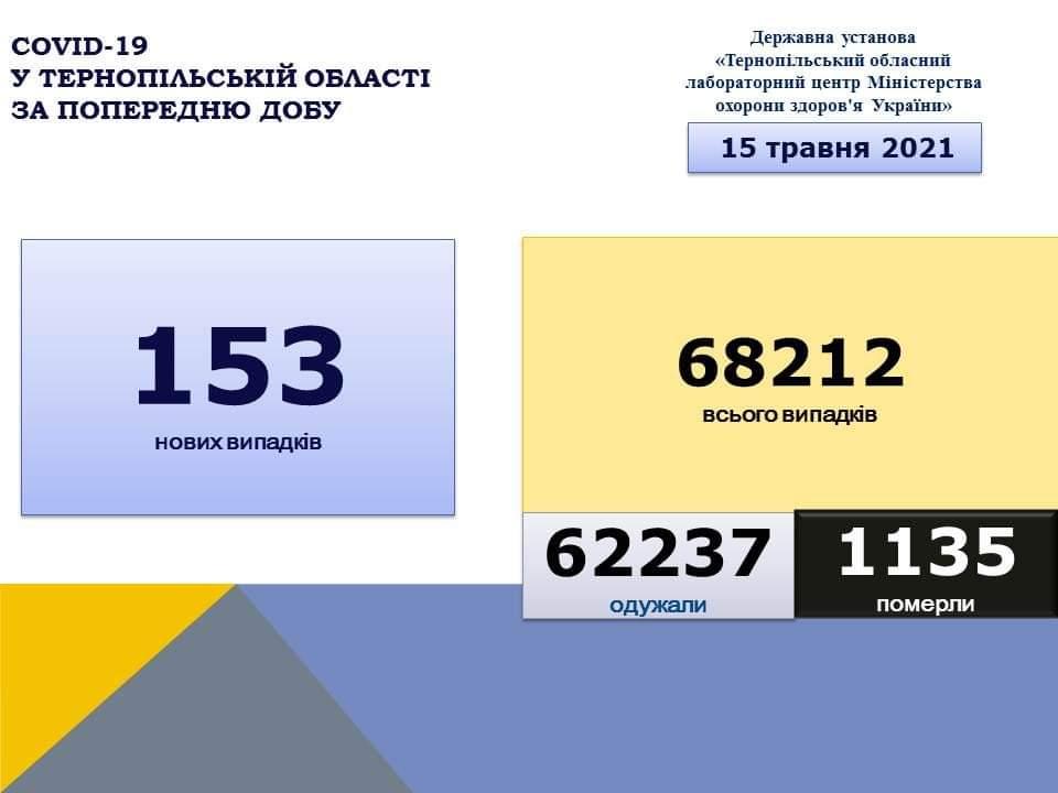 На Тернопільщині за добу виявили 153 нові випадки захворювання на коронавірус, 5 людей померло