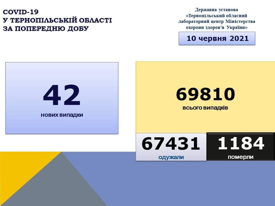 На Тернопільщині за добу виявили 42 нові випадки захворювання на коронавірус, одужало 87 людей