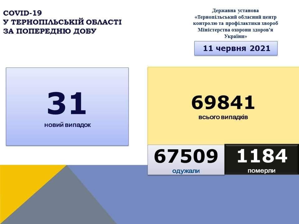 На Тернопільщині за добу виявили 31 новий випадок захворювання на коронавірус