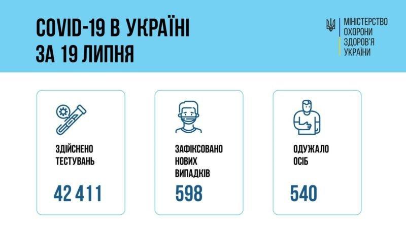 598 осіб захворіли і 540 одужали від COVID в Україні за добу