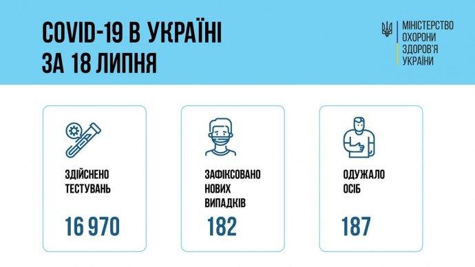 182 випадки COVID і 307 госпіталізацій зафіксували у неділю в Україні