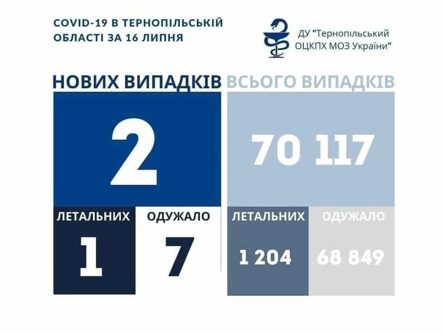 Коронавірус в Україні: одужань більше, ніж нових випадків