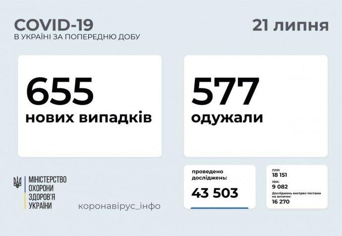 Коронавірус в Україні: за добу виявили 655 випадків, 13 людей померли