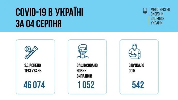 За добу в Україні виявили більше тисячі нових випадків COVID