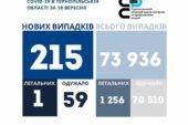 На Тернопільщині за добу виявили 215 нових випадків інфікування коронавірусом