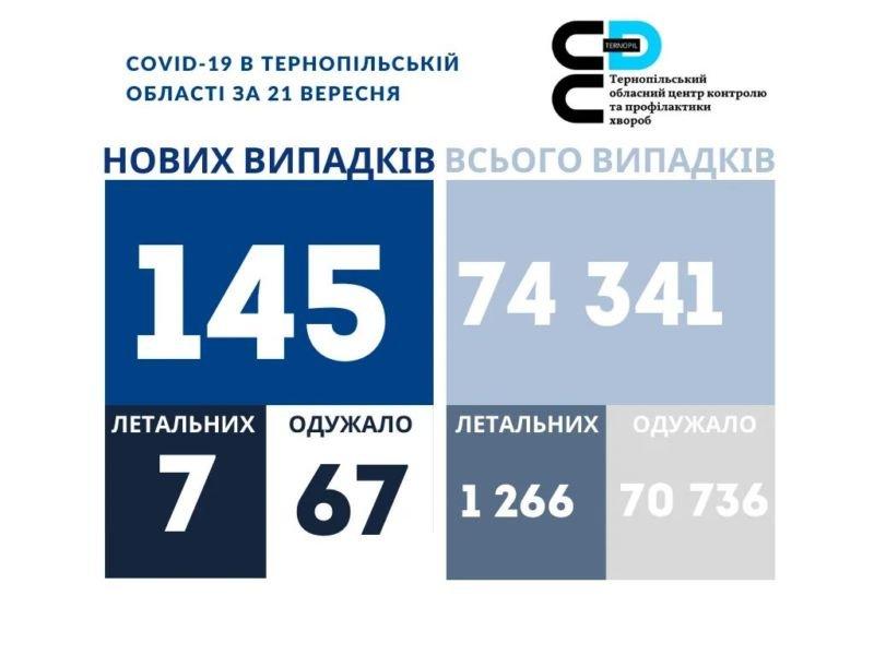 На Тернопільщині за добу виявили 145 нових випадків COVID-19, померли 7 людей