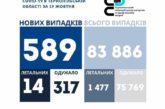 На Тернопільщині за добу виявили 589 нових хворих на коронавірус, 14 людей померло